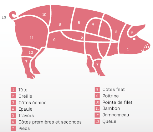 cochon_pieces