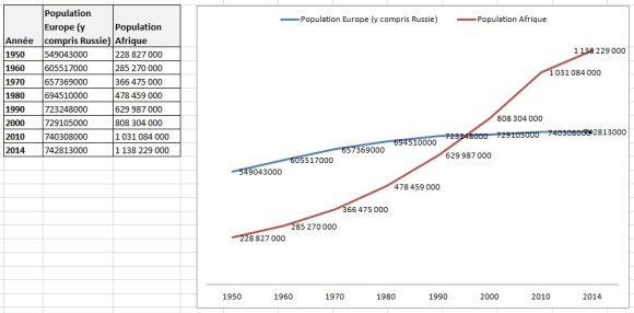 populationEuropeenneAfricaine