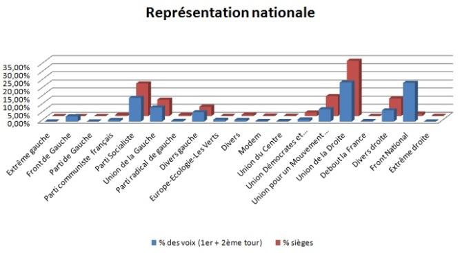 ReprésentationDepartementales2015